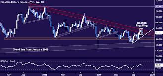 Canadian Dollar Sinks Vs Yen As Chart Setup Warns Of Key