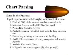 Chart Parsing 1 Chart Parsing Allen S Chapter 3 J M S Chapter Ppt