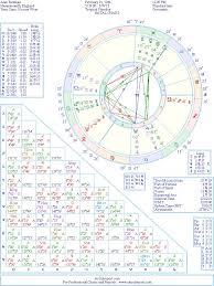 Alan Rickman Natal Birth Chart From The Astrolreport A List