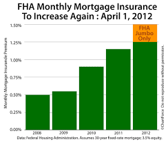 April 2012 The New Fha Mortgage Insurance Premiums Mip