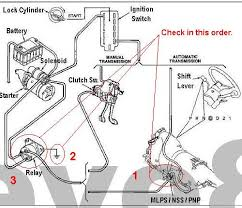 f150 starter wiring diagram starter diagram for a 1995 ford f 150 2005 f150 pcm pinout at 2005 Ford F150 Ignition Wiring Diagram