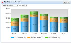 Kpi Chart A Quick Guide To Building Kpi Dashboards
