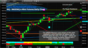 Nq Chart Nq Should Reach 8031 Before Topping Etf Forecasts Swing