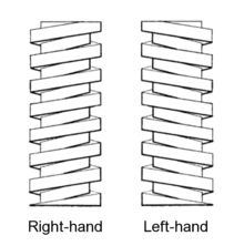 Interesting Screw Simple Machine Diagram Righthand And Lefthand Threads For Ideas