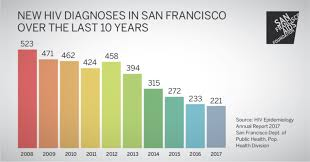 San Francisco Reaches New Historic Low Number Of Hiv
