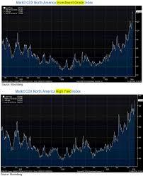 Cdx Chart Jpmorgan Chart Jpmorgan Corporate Cds Indices Cdx Hy Ig