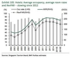 Chart Of The Day Hoteliers Forced To Slash Rates As