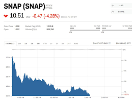 Snapchat Stock Quote Beauteous Snap Sinks To Record Low As It Struggles To Rebound From Its