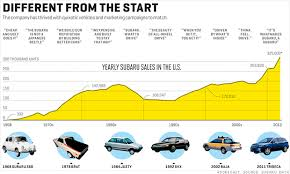 Subaru Model Comparison Chart Fortune Magazine Lithia Subaru Of Oregon City