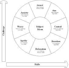 Psychology Flow Chart Csikszentmihalyi