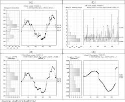 Stock Trading Charts Figure 2 From Statistical Control Charts Performances Of