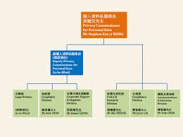 Hk Chart Organisation Of The Office Of The Privacy Commissioner For
