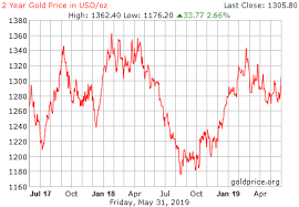 Gold Price Per Ounce In Us Dollars Today Currency Exchange