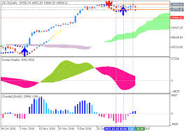Dow Futures Daily Chart Forecast And Levels For Dow Jones Industrial Average Trend