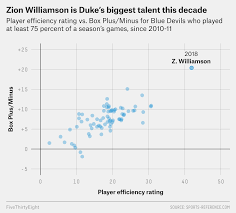 Basketball Plus Minus Chart Zion Williamson Is The Best College Basketball Player In At
