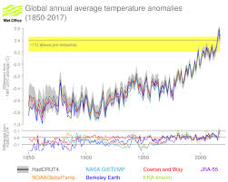 Global Surface Temperatures In 2017 Met Office