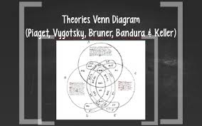 Piaget And Vygotsky Compare And Contrast Chart Theories Venn Diagram By Brenda Gaxiola On Prezi