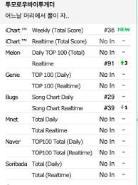 Genie Chart Real Time Txt Chart Data