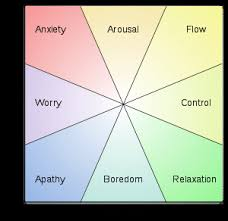 The Mental State Of Flow And How To Achieve It Examined