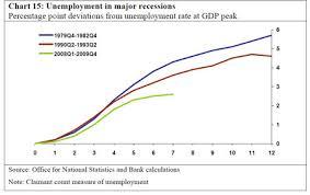 on economic recession essay on economic recession