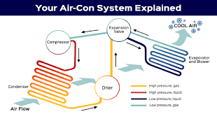 how car air conditioner works. is air con part of my mot or service? how car conditioner works e