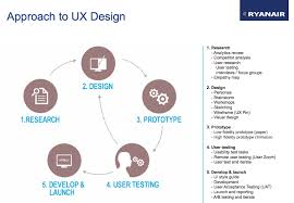 Engineering Design Process Test Answers The Entire Ux Design Process Prototypr