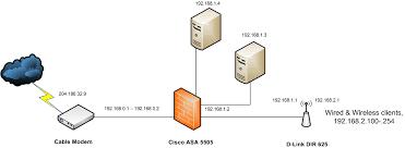 networking home network setup incorporating cisco asa  image networking cisco