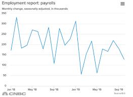 Us Jobs Report October 2019 Nonfarm Payrolls Rose By 128 000
