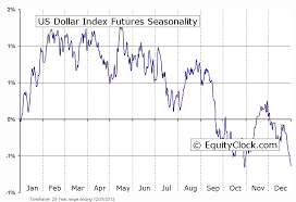 Dollar Index Threatens Resistance Investing Com