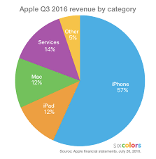 Apples Q3 In Charts And Commentary Six Colors