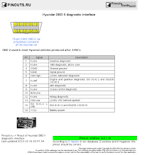 hyundai obd ii diagnostic interface pinout diagram pinoutguide com hyundai obd ii diagnostic interface diagram