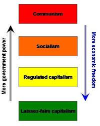 capitalism vs socialism videos pronk palisades capitalism socialism libertarianism anarchy and fascisme 4 jokej capitalism communism acircmiddot socialism vs capitalism poster capitalism vs socialism