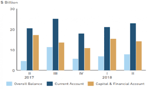 Chart Of The Day Singapore Posts 7 8b Surplus In Balance