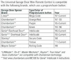 Craftsman Garage Door Opener Remote Compatibility Chart