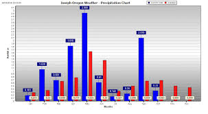 Bar Chart Of Weather Joseph Oregon Weather Precipitation