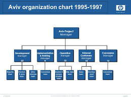 Hpe Org Chart 66 Always Up To Date Mda Org Chart