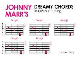 Hawaiian Slack Key Guitar Chord Chart Dreamy Shoegaze Chord Patterns For Alternative Guitar