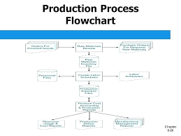 Food Production Flow Charts Examples Disclosed Production Planning Flowchart Production Flow