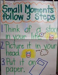 Writer S Workshop Anchor Charts Chalk Talk A Kindergarten Blog Writers Workshop Anchor Charts