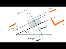 how to draw a free body diagram part 1 youtube free body diagram answers at Free Body Diagrams
