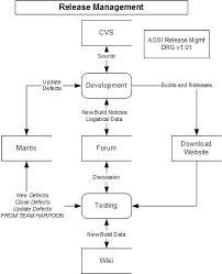 Defect Management Process Flow Chart Flow Chart Furthermore Visio Process Flow Chart Template