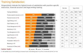 Satisfaction Survey Report New Survey Associates Report High Value Low Satisfaction