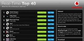 Top 40 Charts Vodafone Launches Real Time Top 40 Music Chart Geek Com
