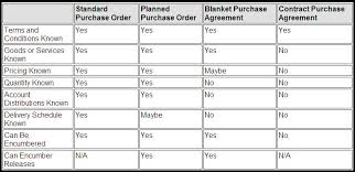 Blanket Purchase Agreement Enchanting Functional Guy Devendra Gulve Use Of Different Purchase Order Types