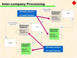 Ppt Sap Fi Accounts Receivable Powerpoint Presentation