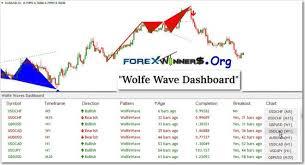 Forex Chart Pattern Indicator Free Download Wolfe Wave Dashboard Indicator Predictive Reversal Pattern