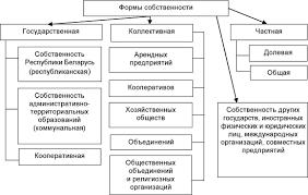Собственность понятие эволюция типы и формы Реформирование Классификация форм и видов собственности