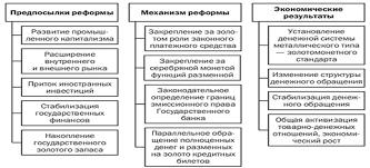 Денежная реформа Витте Денежная реформа Витте коротко суть