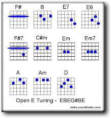 Open Tuning Chords In 2019 Guitar Lessons Guitar Slide
