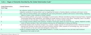 Icd 10 Code For Dementia Dementia